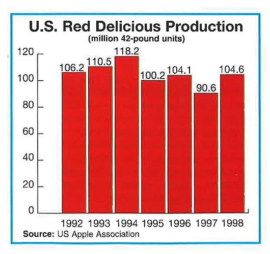 Is the Reign of 'Red Delicious' Over?