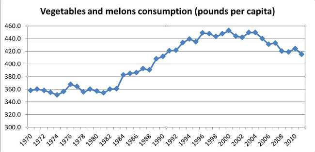 Vegetables and melons consumption chart