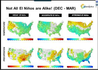 A strong El Niño weather pattern with its more moderate temperatures and increased precipitation would be beneficial for U.S. agriculture, particularly in the West. Image courtesy of Planalytics.