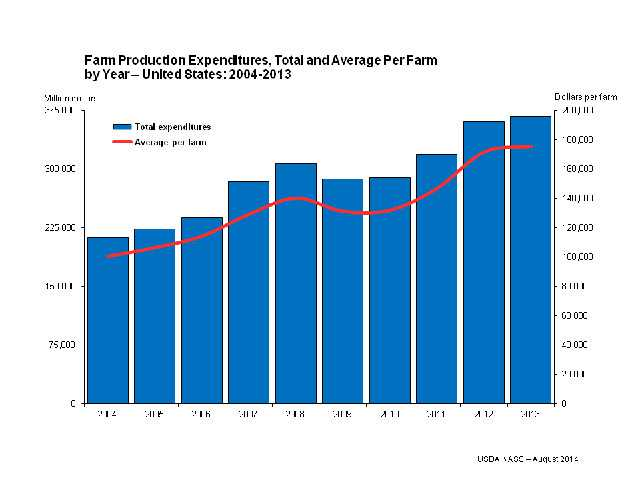 usda-production-expendatures