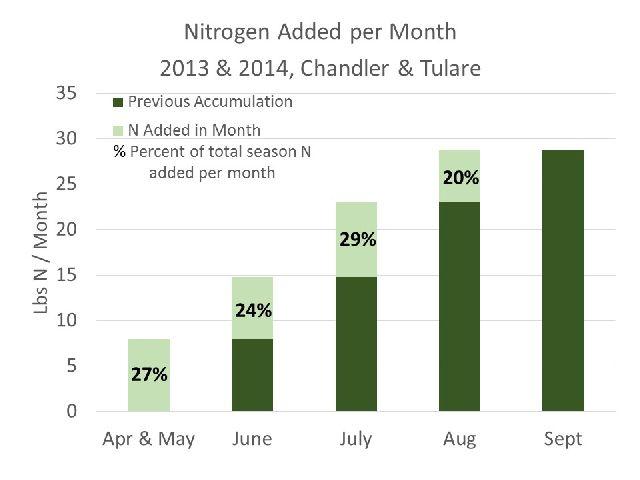 Walnut Nitrogen Chart