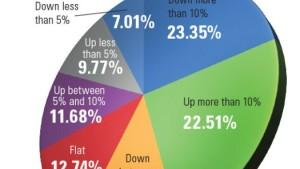 Production-Compare-Pie-Chart