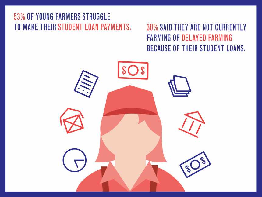 National Young Farmerss Coalition student debt survey infographic