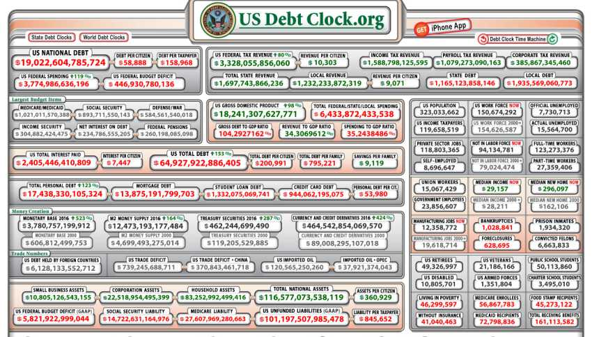 Time Is Running Out As National Debt Clock Ticks Away [Opinion] - Growing  Produce
