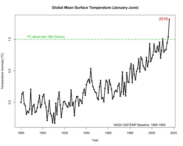 A graph of the global mean surface temperature for the six-month period of January through June of each year from 1880-2016. The numbers are the differences from the pre-industrial era, calculated as the average mean surface temperature of 1880-1899. (Credit: NASA/GISS)