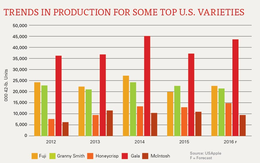 USApple 2016 trends-in-production-for-some-us-varieties