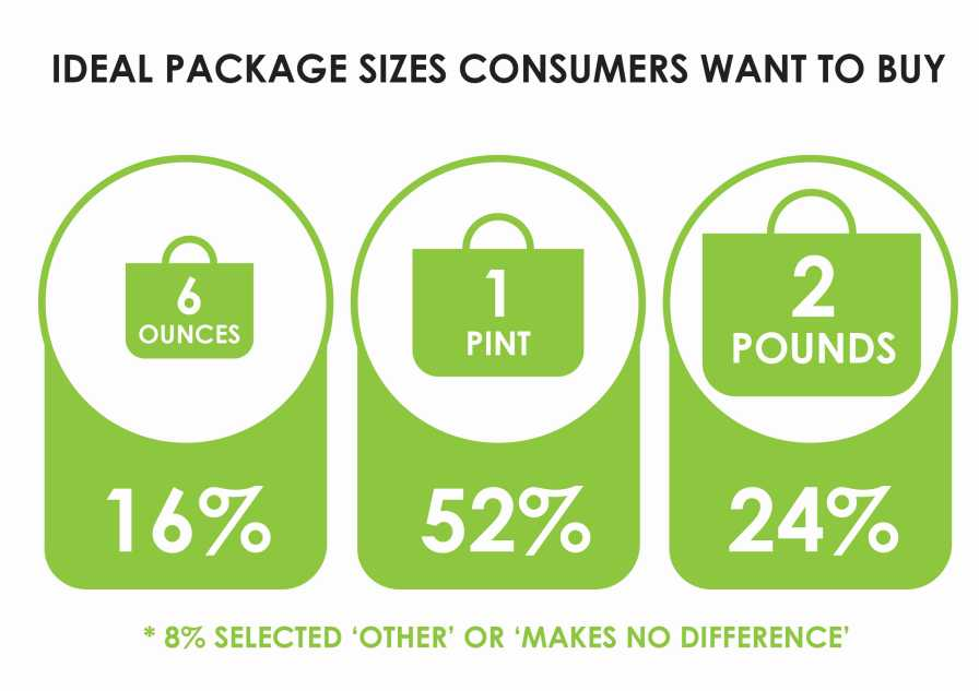 Graphic of ideal blueberry package sizes consumers prefer