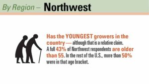 The Northwest Has the Most Growers Under 55 Years Old