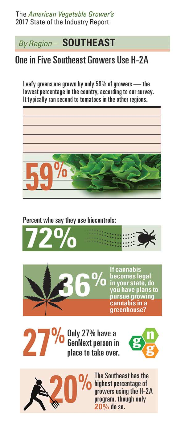 One in Five Southeast Growers Use H-2A