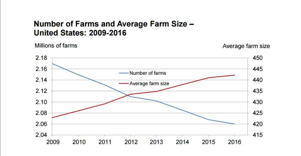 Farms Get Bigger Even as the Number of Farms Decline