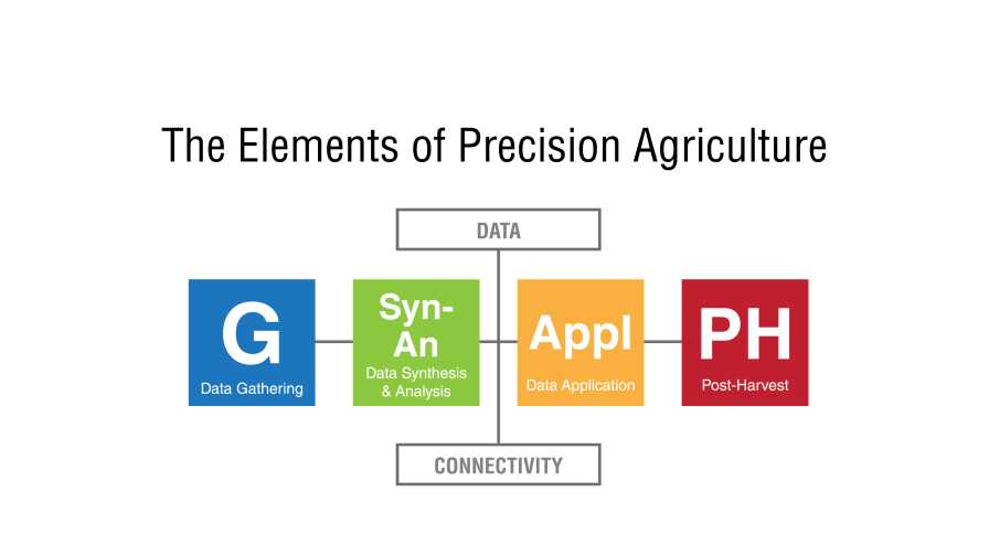 Graphic that show elements of Precision Agriculture