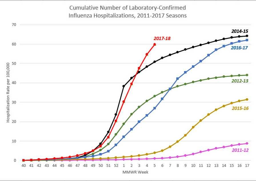 CDC Flu hospitalization data comparison graph