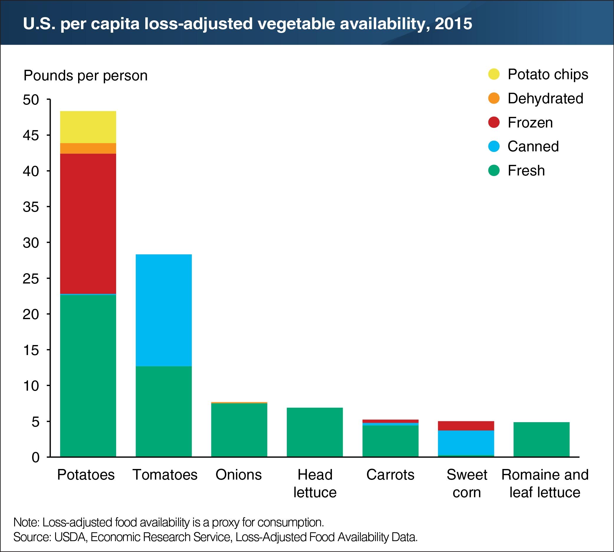 USDA-chart_-Most-popular-veggies-per-capita