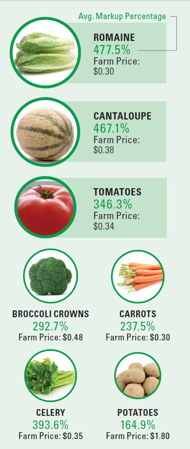 WG-July 18 Vegetable-Crop-Price-Infographic