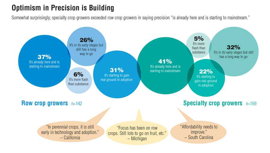 Graphic depicting specialty crop industry optimism about precision agriculture