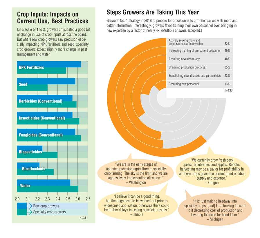 Precision agriculture survey graphics depicting industry best practices and next steps