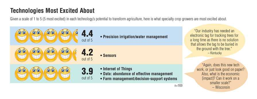Precision agriculture survey graphic depicting technology preferences