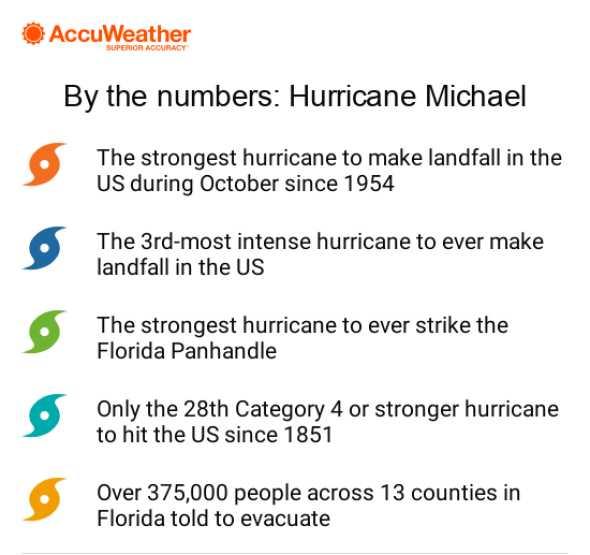 Hurricane Michael stats
