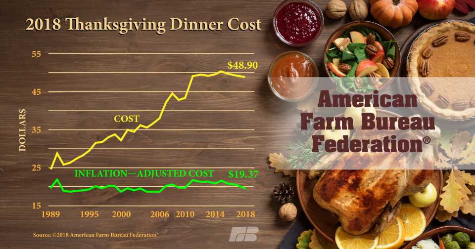 2018 Farm Bureau Thanksgiving dinner cost graphic
