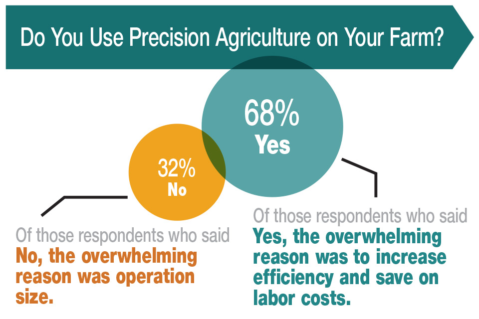 Say Their Operations Just Arent Big Enough To Implement Precision Agriculture For Example This Midwestern Grower Repeated A Common Refrain