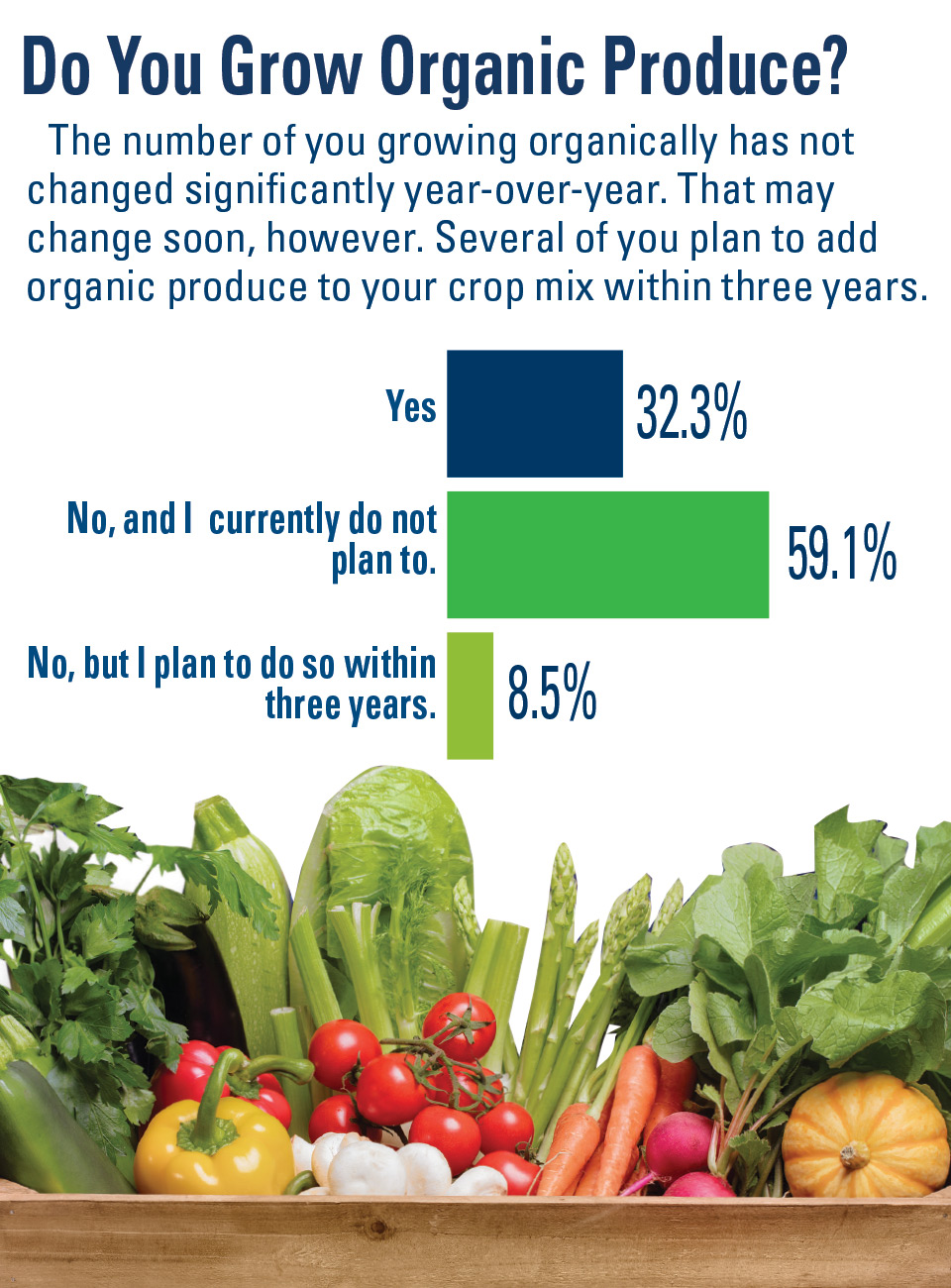 Do-You-Grow-Organic-Produce AVG SOI 2019