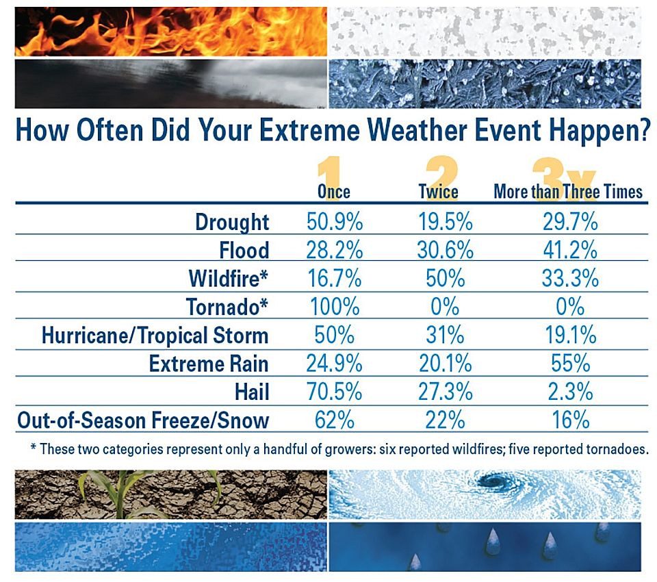 How-Often-Did-Extreme-Weather-Happen AVG SOI 2019