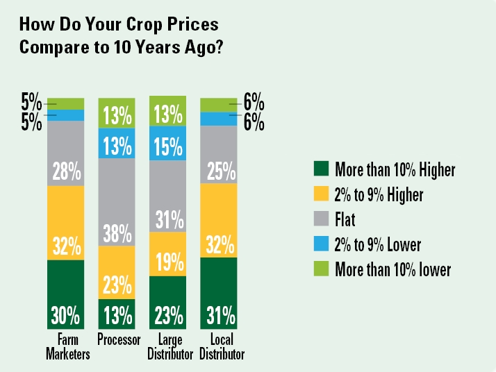 How-veg-prices-compare-to-10-years-ago-AVG-SOI-2019