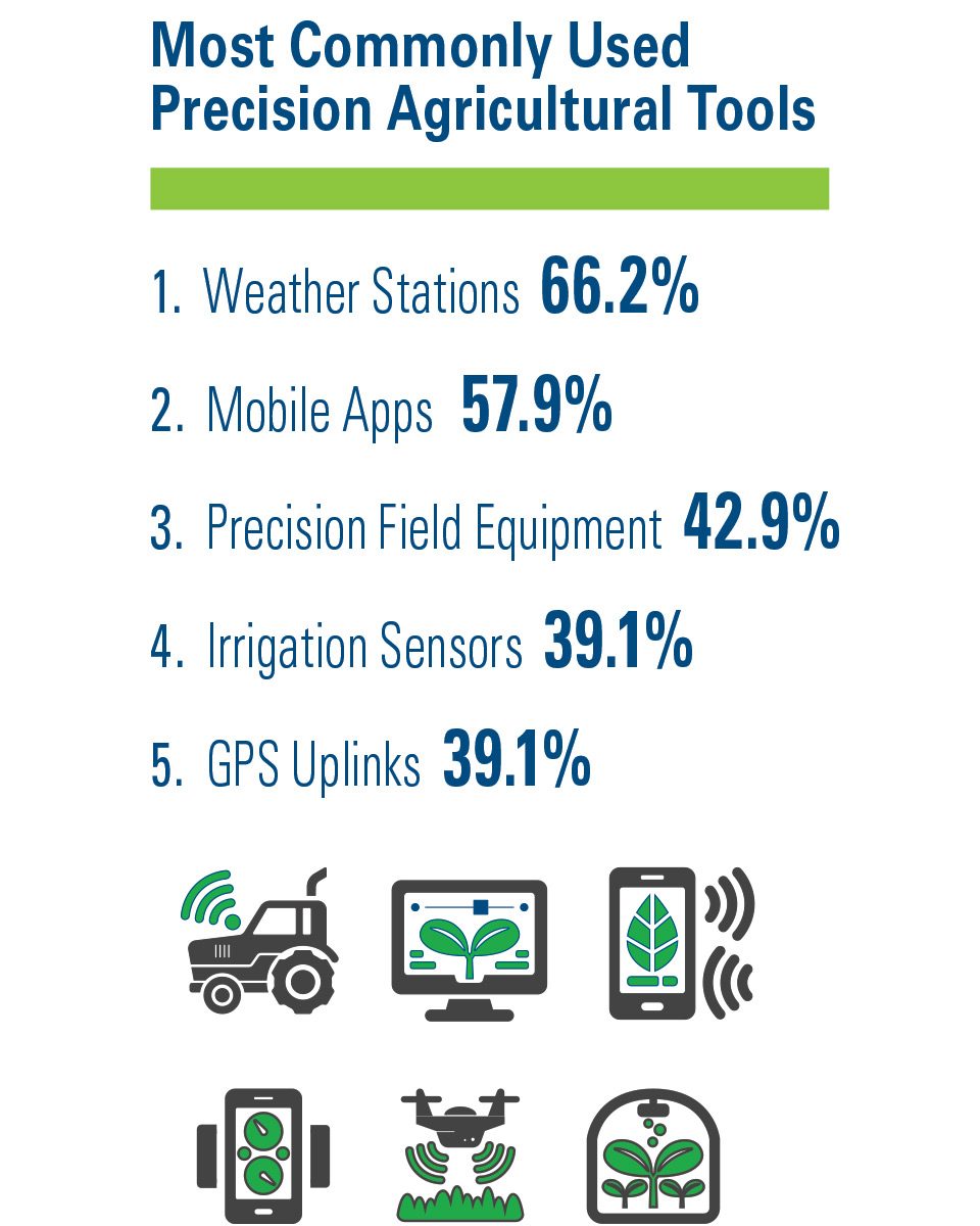 Most-Commonly-Used-Precision-Ag-Tools AVG SOI 2019