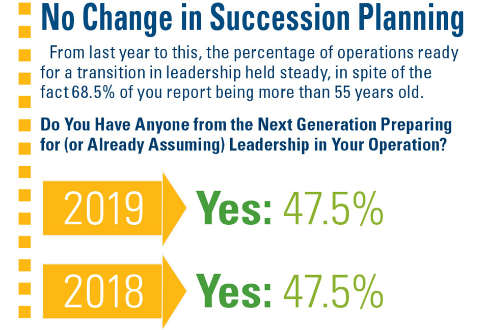 No-Change-in-Succession-Planning AVG SOI 2019