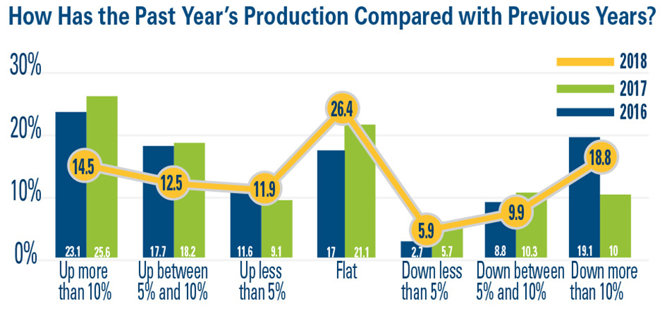Past-Years-Production-Compared-W-Previous-Years AVG SOI 2019