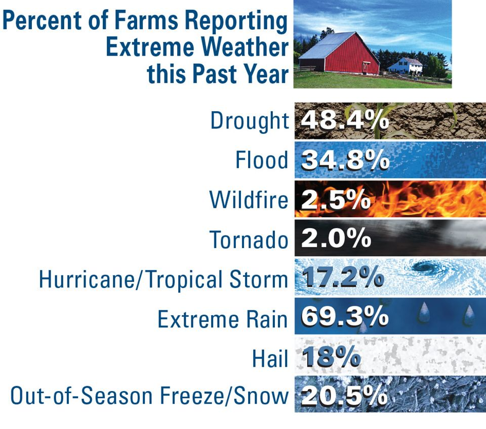 Percent-of-Farms-Reporting-Extreme-Weather-Past-Year AVG SOI 2019