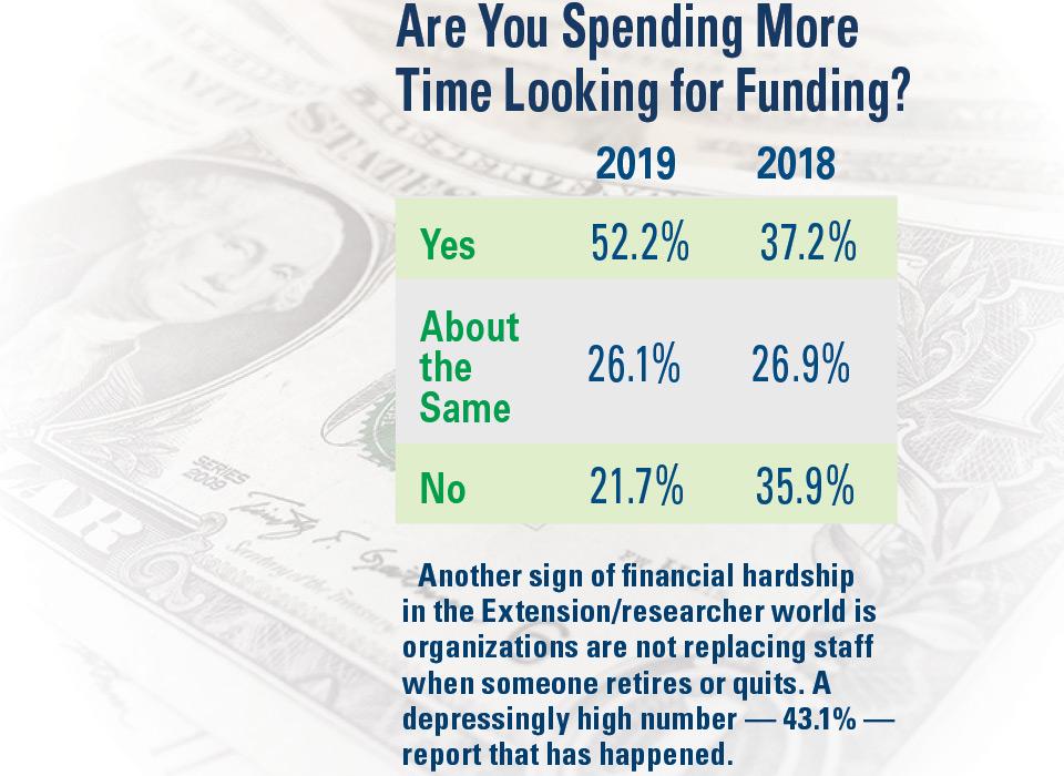 Spending-More-Time-Looking-for-Funding AVG SOI 2019