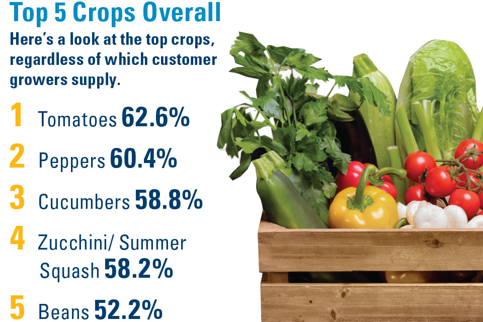 Top-5-Crops-Overall