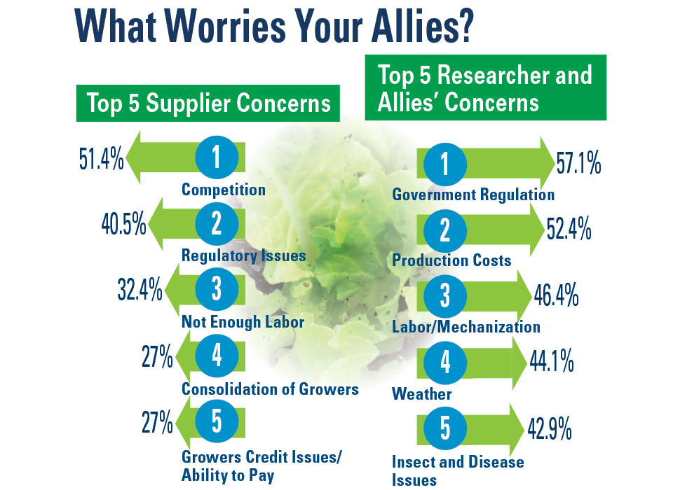 Top-5-What-Worries-Our-Allies AVG SOI 2019