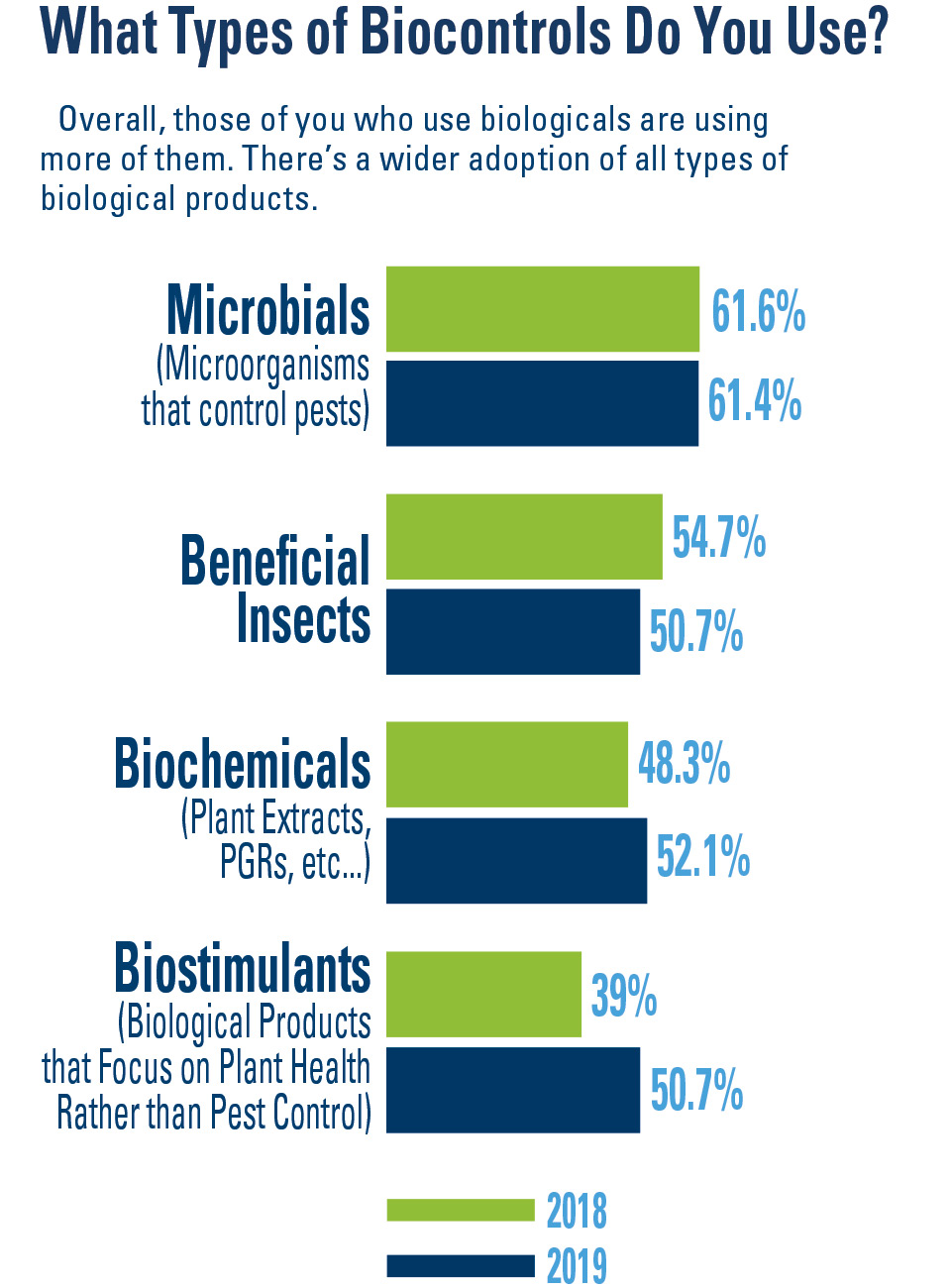 What-Type-of-Biocontrols-Do-You-Use AVG SOI 2019