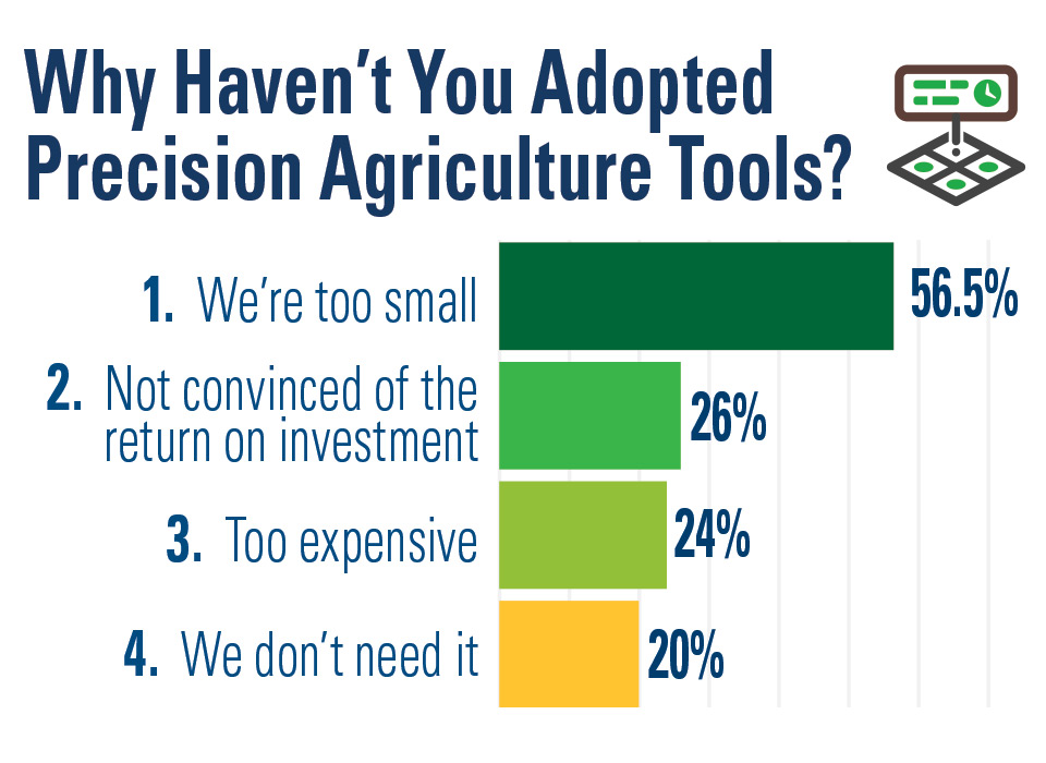 Why Some Vegetable Growers Don't Use Precision Tools [2019 State of the Vegetable Industry]