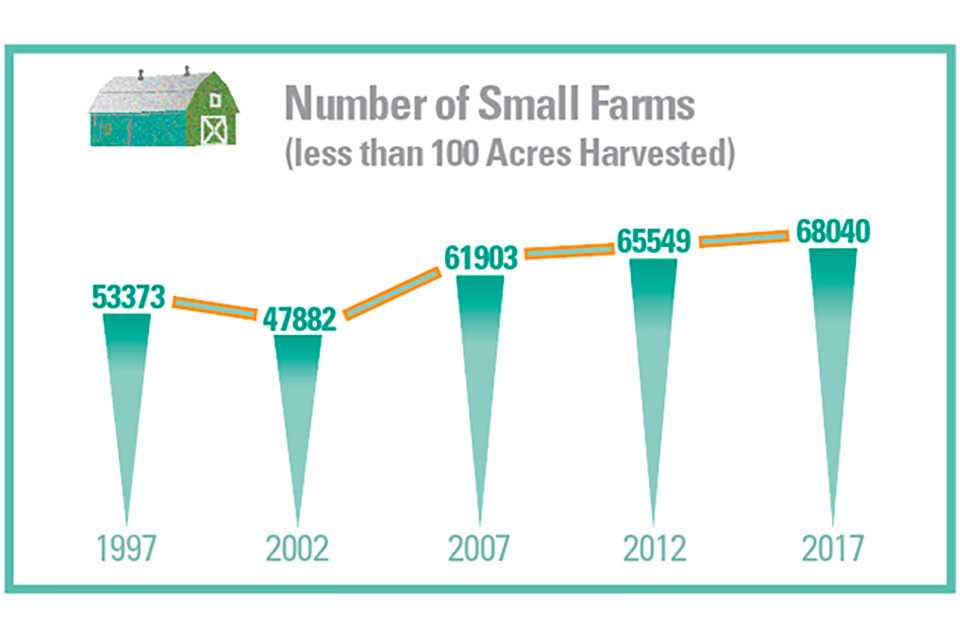 2017 ag census: Number of small vegetable farms