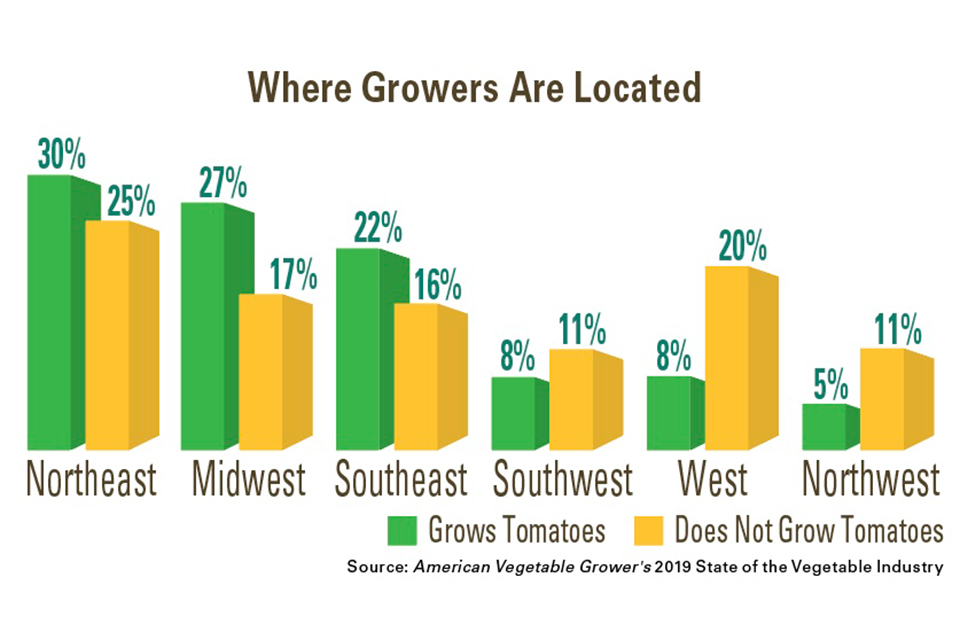 Where-Growers-Are-Located