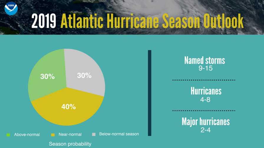 NOAA 2019 Hurricane Season Predictions