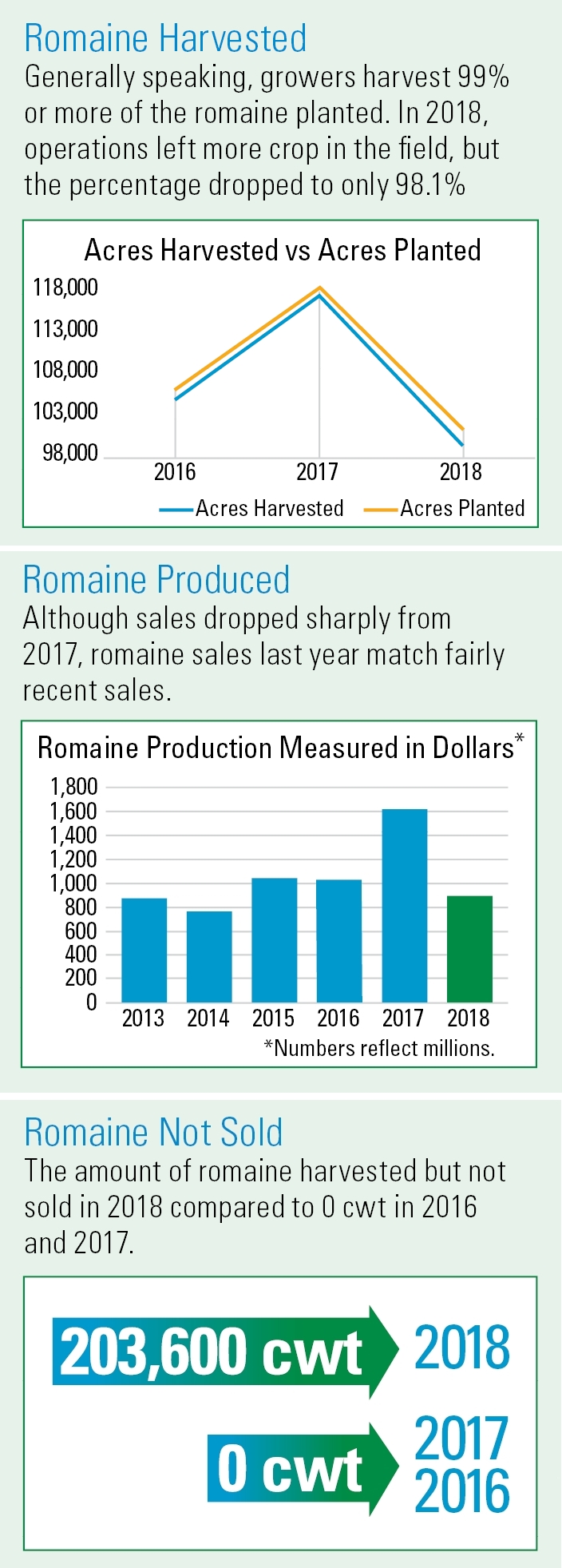 Romaine-charts-showing-2018-impact