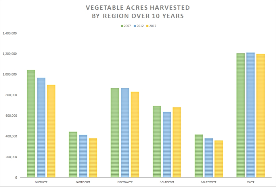 Vegetable-Acres-Harvested-Chart-by-Region