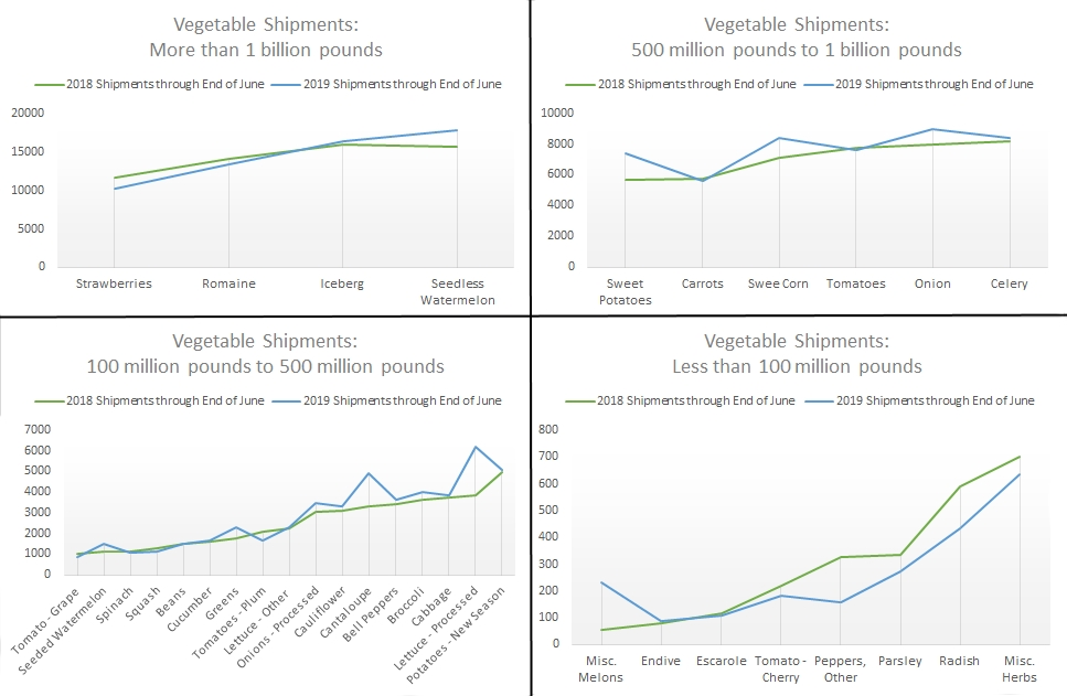 2019-Veg-shipments-compared-to-2018-ALL-CROPS