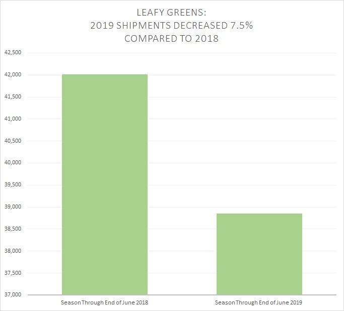 Leafy-greens-shipments-2019-and-2018-compared