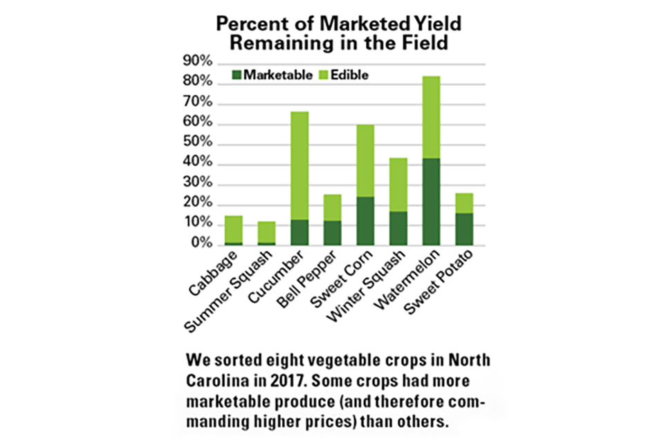 Left over harvest analysis by crop NCSU study