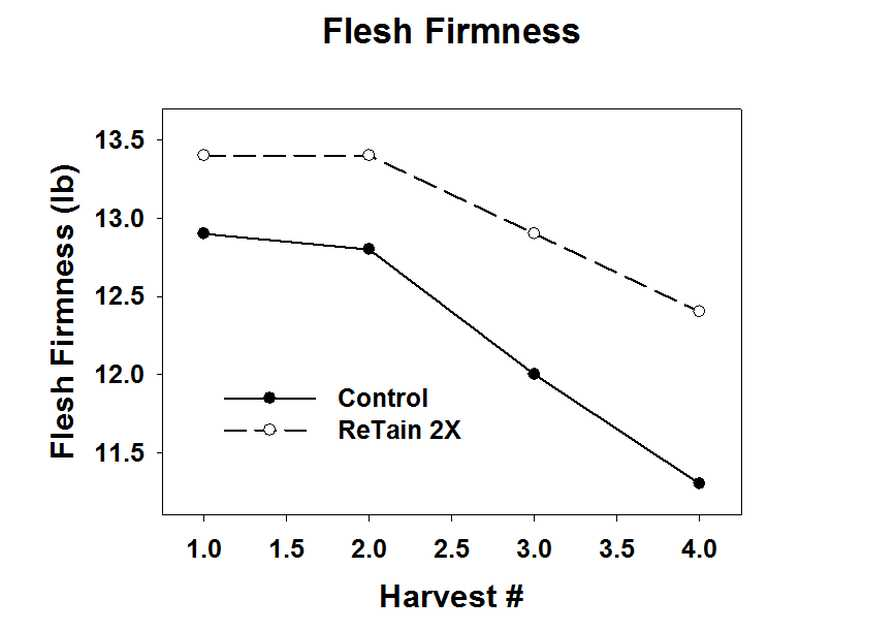 Honeycrsip apple flesh firmness trial graph with PGRs
