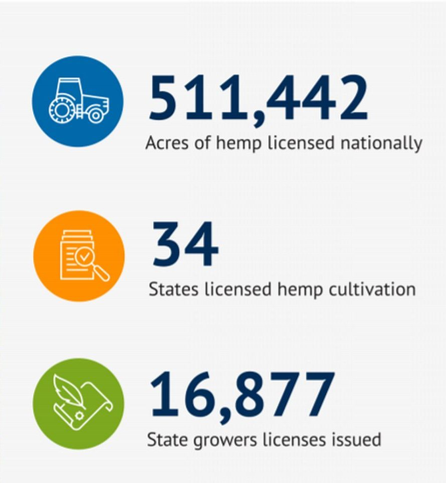 2019 U.S. hemp crop license data