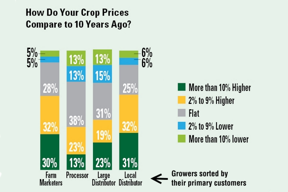 How veg prices compare to 10 years ago AVG SOI 2019