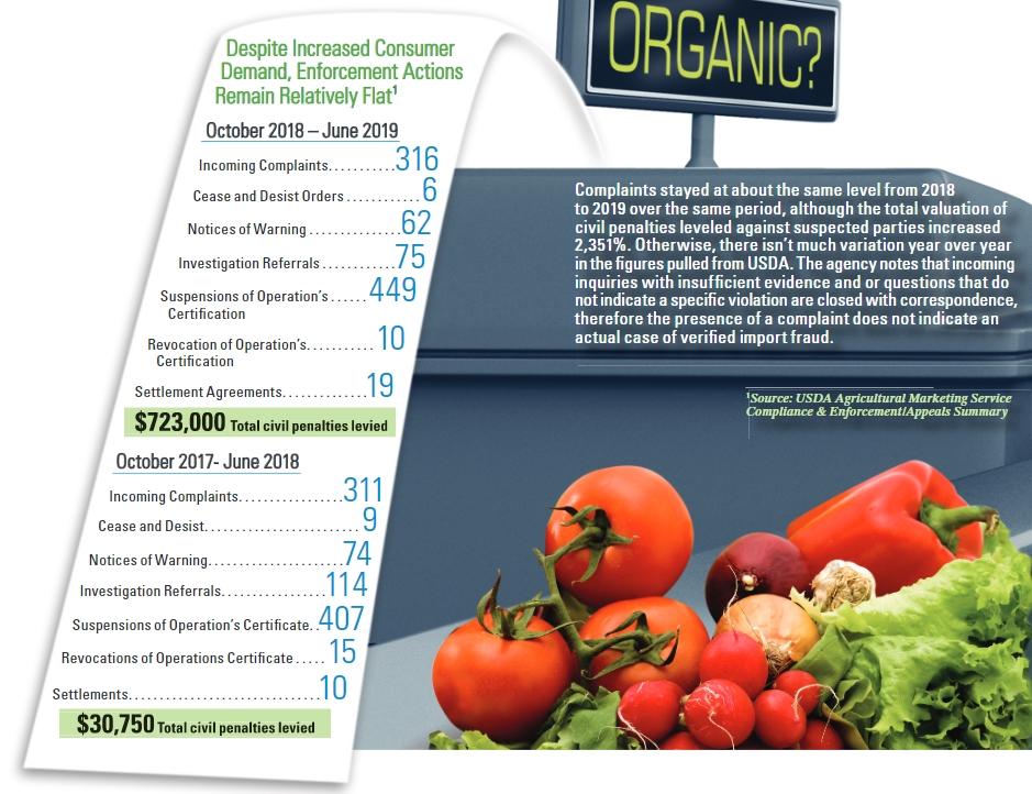 Organic fraud infographic