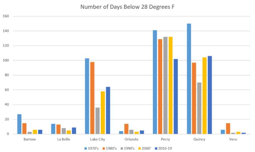 Cold temperature range data chart for Florida citrus