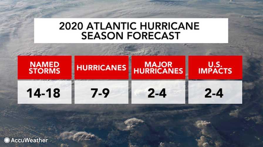 2020 Atlantic hurricane season forecast graphic